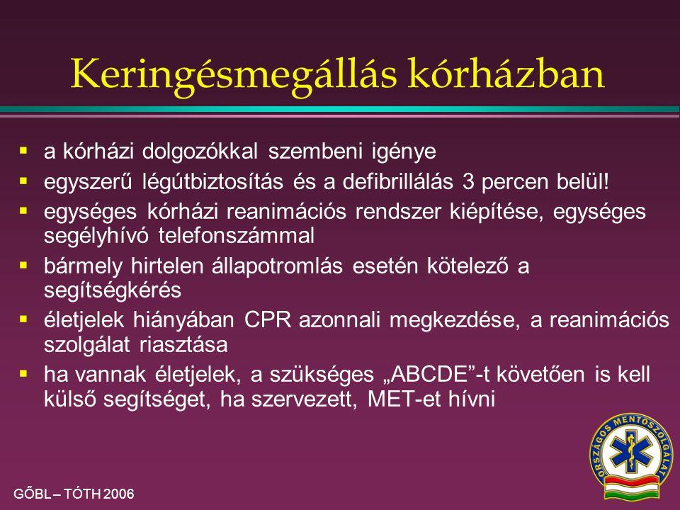 GŐBL – TÓTH 2006 A keringésmegállás megelőzése  Medical Emergency Team (MET) / Rapid/Early Response Team szervezése első alkalommal nyert hangsúlyos