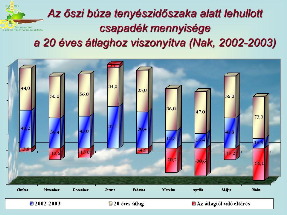 Az őszi búza tenyészidőszaka alatt lehullott csapadék mennyisége a 20 éves átlaghoz viszonyítva (Nak, 2002-2003)