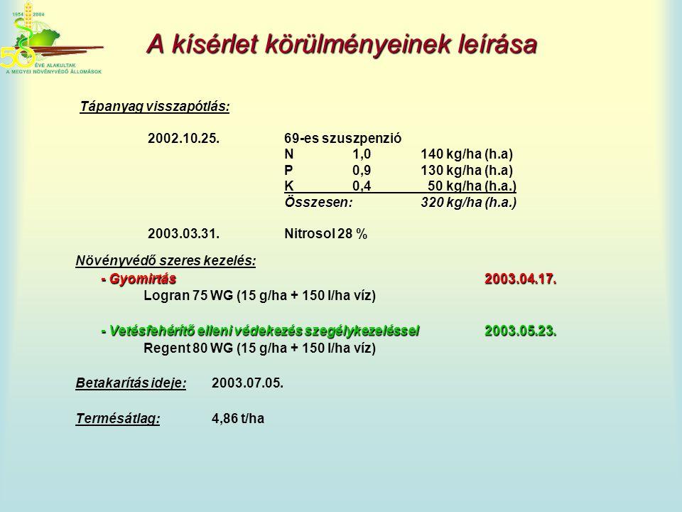 Növényvédő szeres kezelés: - Gyomirtás2003.04.17. Logran 75 WG (15 g/ha + 150 l/ha víz) - Vetésfehérítő elleni védekezés szegélykezeléssel2003.05.23.