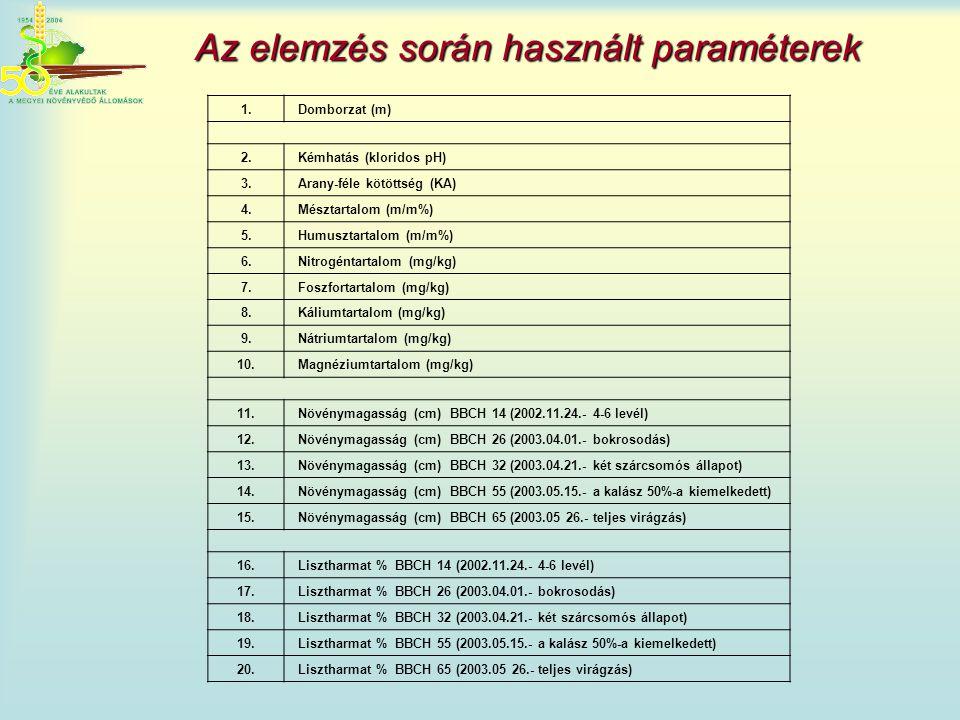 Az elemzés során használt paraméterek 1. Domborzat (m) 2. Kémhatás (kloridos pH) 3. Arany-féle kötöttség (KA) 4. Mésztartalom (m/m%) 5. Humusztartalom