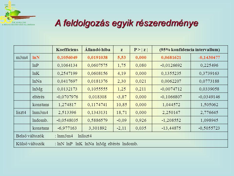 KoefficiensÁllandó hibazP > | z |(95% konfidencia intervallum) m3m4lnN0,10560490,01910385,530,0000,0681621-0,1430477 lnP0,10641340,06075751,750,080-0,
