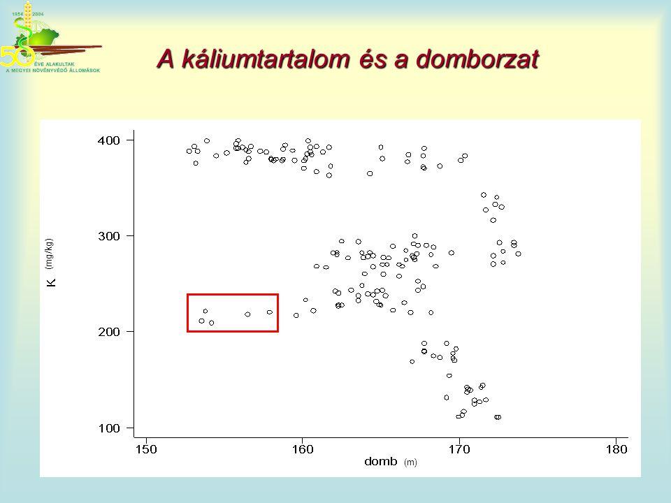 A káliumtartalom és a domborzat (mg/kg) (m)
