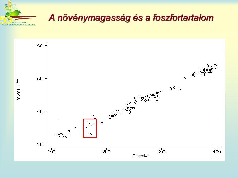 A növénymagasság és a foszfortartalom (cm) (mg/kg)