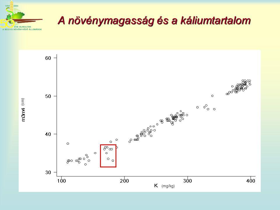 A növénymagasság és a káliumtartalom (cm) (mg/kg)