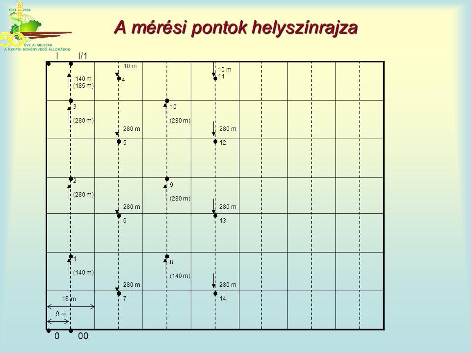 A mérési pontok helyszínrajza II/1 140 m (185 m) 3 (280 m) 10 m 4 10 m 11 10 (280 m) 9 (280 m) 2 (280 m) 1 (140 m) 8 (140 m) 280 m 5 280 m 6 280 m 12