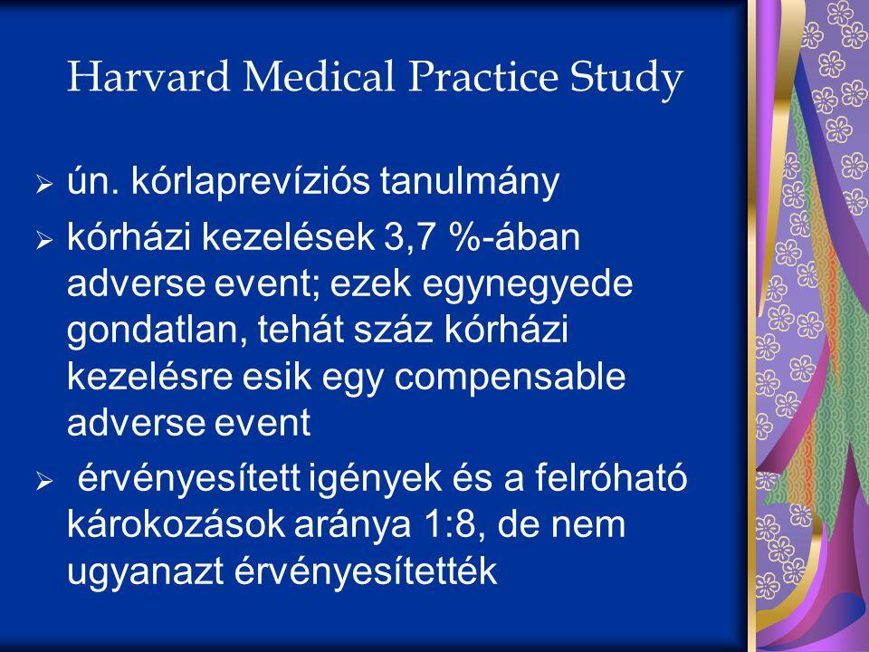 Harvard Medical Practice Study  ún. kórlaprevíziós tanulmány  kórházi kezelések 3,7 %-ában adverse event; ezek egynegyede gondatlan, tehát száz kórh