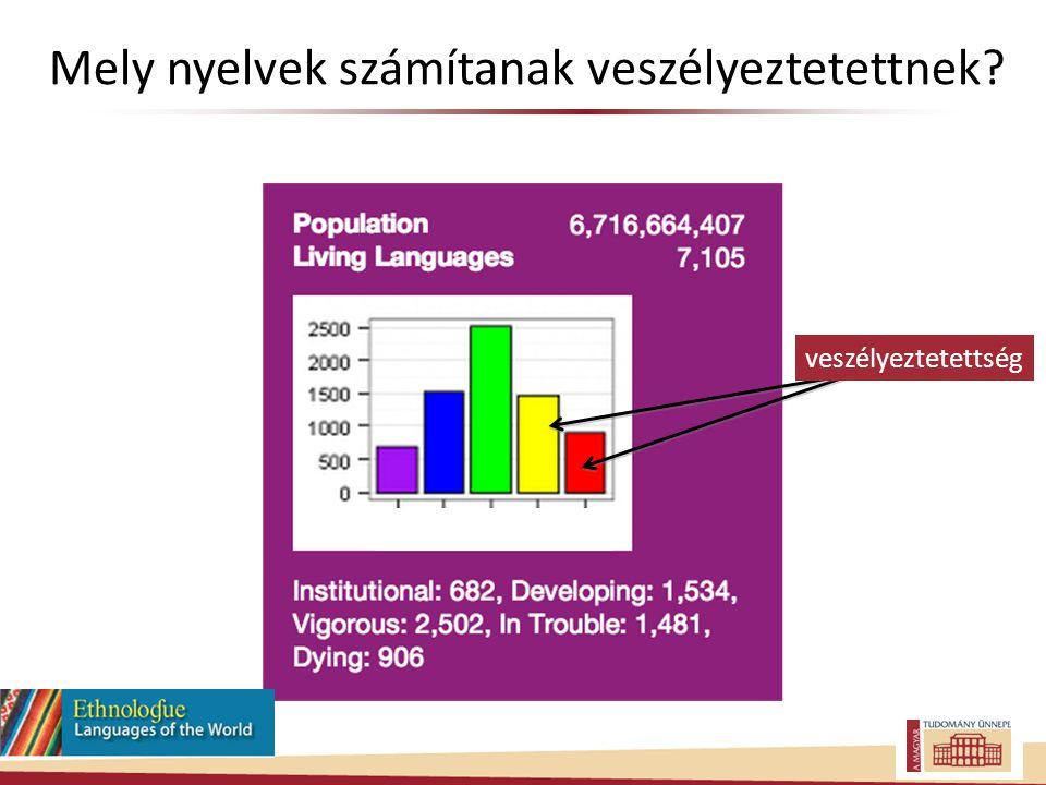 Mely nyelvek számítanak veszélyeztetettnek? veszélyeztetettség