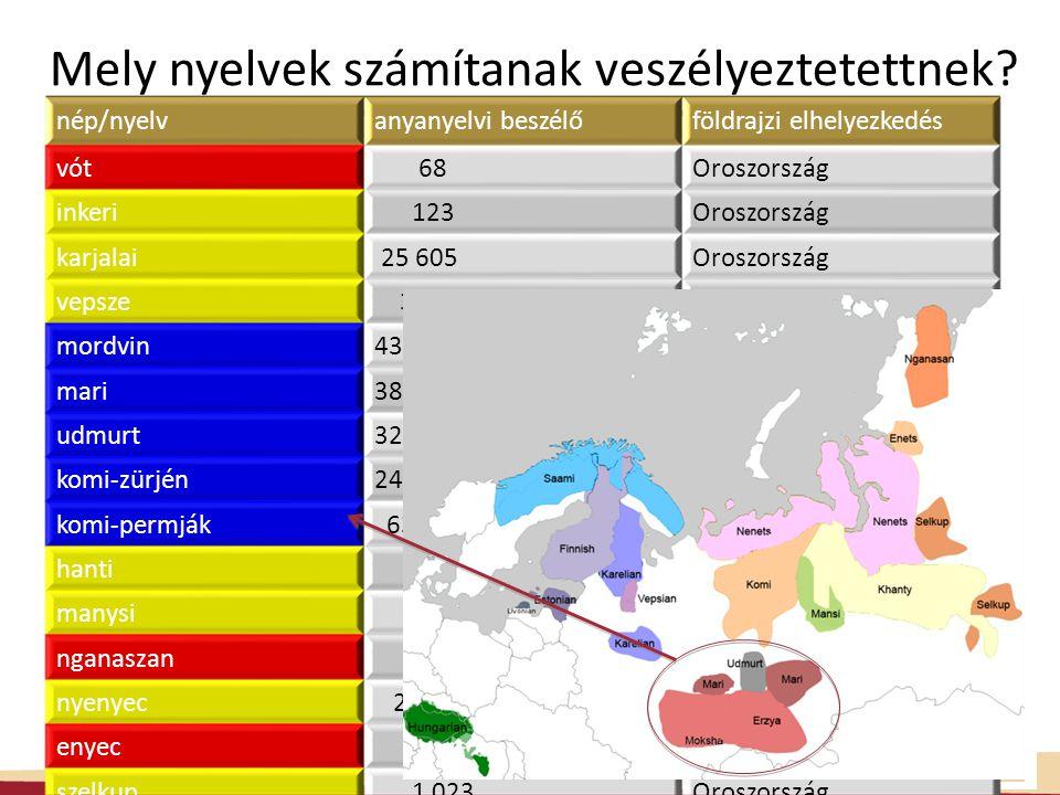 nép/nyelvanyanyelvi beszélőföldrajzi elhelyezkedés vót 68Oroszország inkeri 123Oroszország karjalai 25 605Oroszország vepsze 3 613Oroszország mordvin431 692Oroszország mari388 378Oroszország udmurt324 338Oroszország komi-zürjén242 515Oroszország komi-permják 63 106Oroszország hanti 9 584Oroszország manysi 938Oroszország nganaszan 125Oroszország nyenyec 21 926Oroszország enyec 43Oroszország szelkup 1 023Oroszország Mely nyelvek számítanak veszélyeztetettnek?