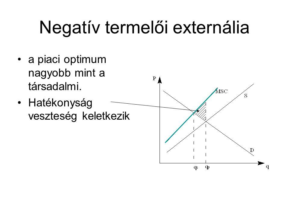 Negatív termelői externália •a piaci optimum nagyobb mint a társadalmi. •Hatékonyság veszteség keletkezik