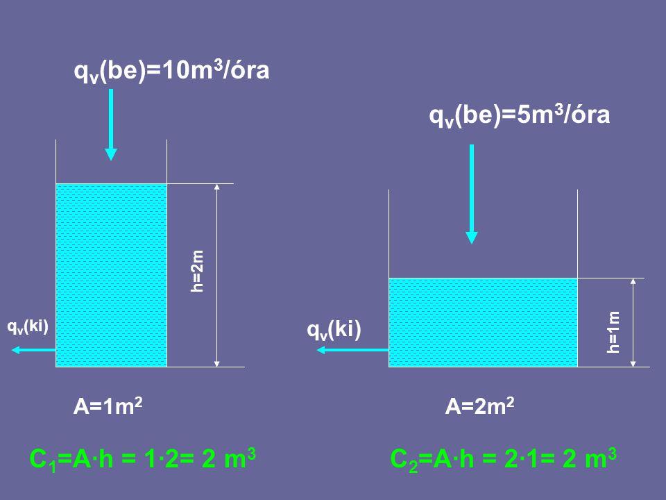 Az időállandók: I tartály esetében: T 1 =V 1 /q v (be) = 2 / 10 = 0,2 óra = 12 perc.