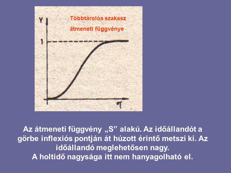 """Az átmeneti függvény """"S alakú."""