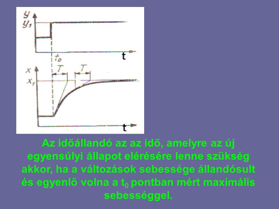 Egy folyadéktartály példáján az időállandó analitikusan úgy határozható meg, hogy a tartály térfogatát elosztjuk a folyadék térfogatáramával állandósult állapotban.