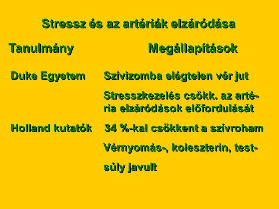 Stressz és az artériák elzáródása TanulmányMegállapítások Duke Egyetem Szívizomba elégtelen vér jut Stresszkezelés csökk. az arté- ria elzáródások elő