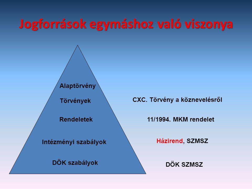 Jogforrások egymáshoz való viszonya Törvények CXC. Törvény a köznevelésről Rendeletek11/1994. MKM rendelet Intézményi szabályok Házirend, SZMSZ DÖK sz