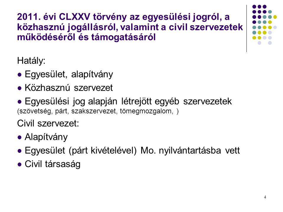 4 2011. évi CLXXV törvény az egyesülési jogról, a közhasznú jogállásról, valamint a civil szervezetek működéséről és támogatásáról Hatály:  Egyesület