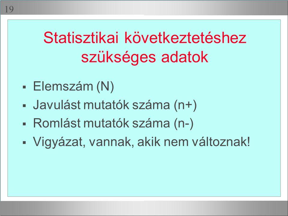  Statisztikai következtetéshez szükséges adatok  Elemszám (N)  Javulást mutatók száma (n+)  Romlást mutatók száma (n-)  Vigyázat, vannak, akik nem változnak!
