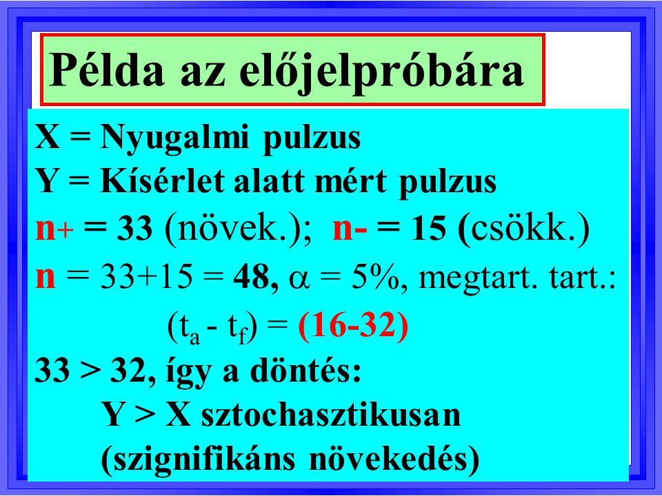 Példa az előjelpróbára X = Nyugalmi pulzus Y = Kísérlet alatt mért pulzus n + = 33 (növek.); n- = 15 (csökk.) n = 33+15 = 48,  = 5%, megtart.