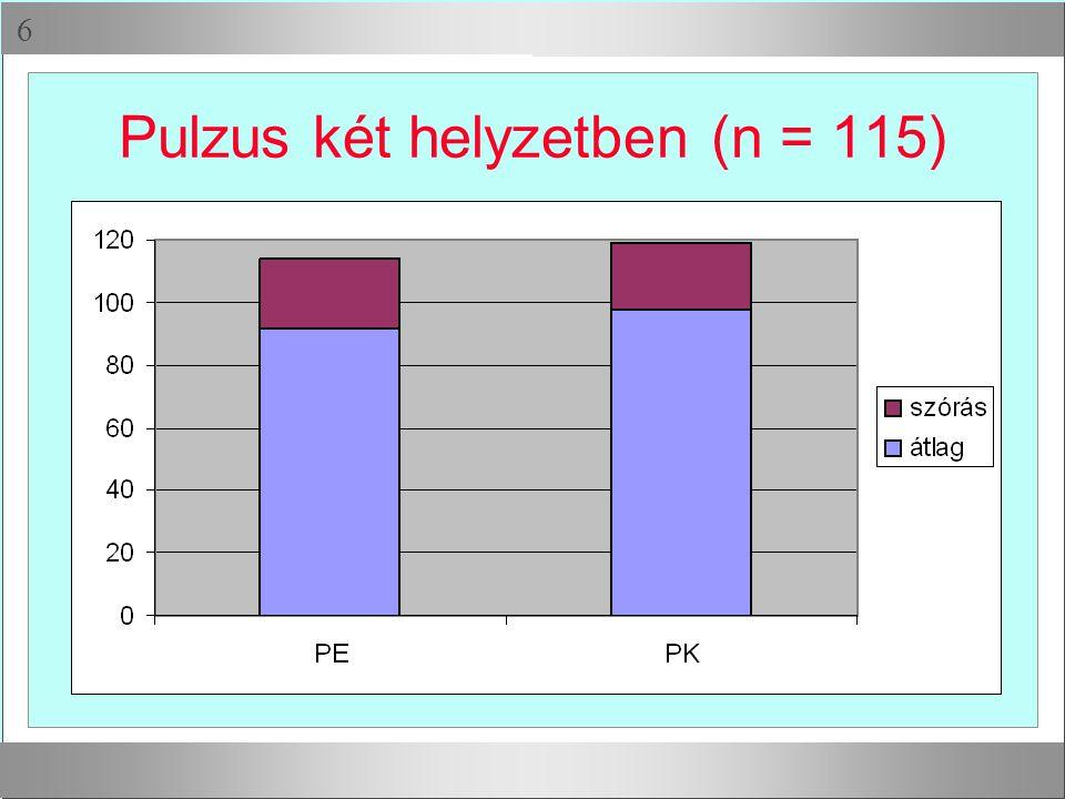  Pulzus két helyzetben (n = 115)