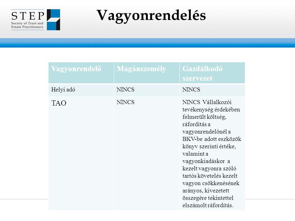 Vagyonrendelés VagyonrendelőMagánszemélyGazdálkodó szervezet Helyi adóNINCS TAO NINCSNINCS Vállalkozói tevékenység érdekében felmerült költség, ráford