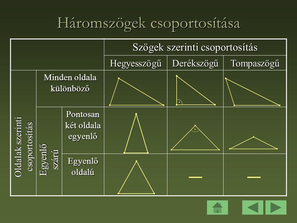 Háromszögek csoportosítása Szögek szerinti csoportosítás HegyesszögűDerékszögűTompaszögű Minden oldala különböző Pontosan két oldala egyenlő Egyenlő oldalú Egyenlő szárú Oldalak szerinti csoportosítás