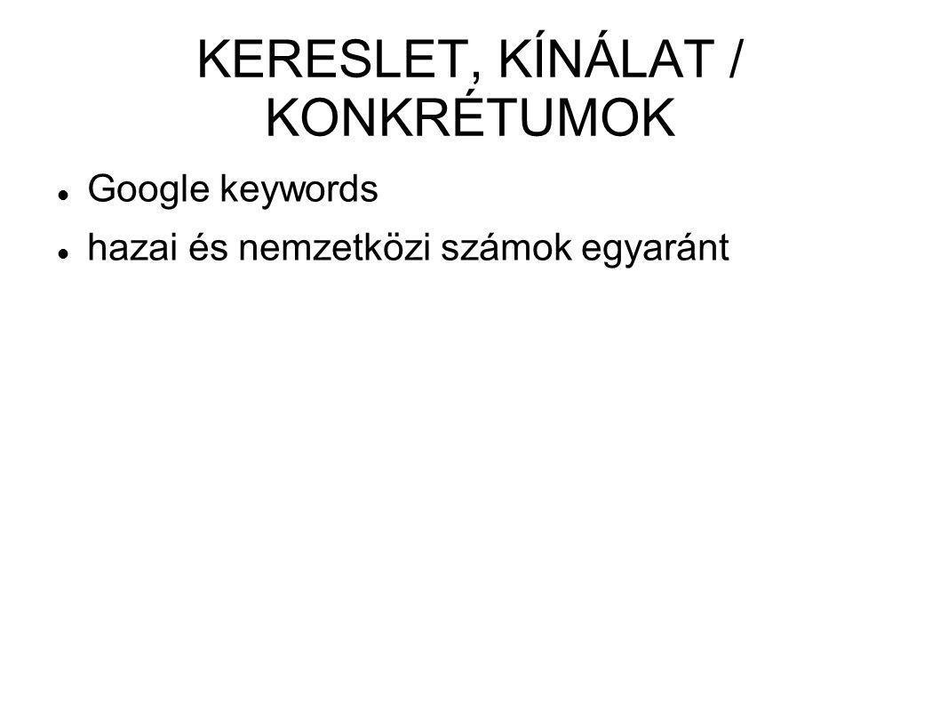 KERESLET, KÍNÁLAT / KONKRÉTUMOK  Google keywords  hazai és nemzetközi számok egyaránt