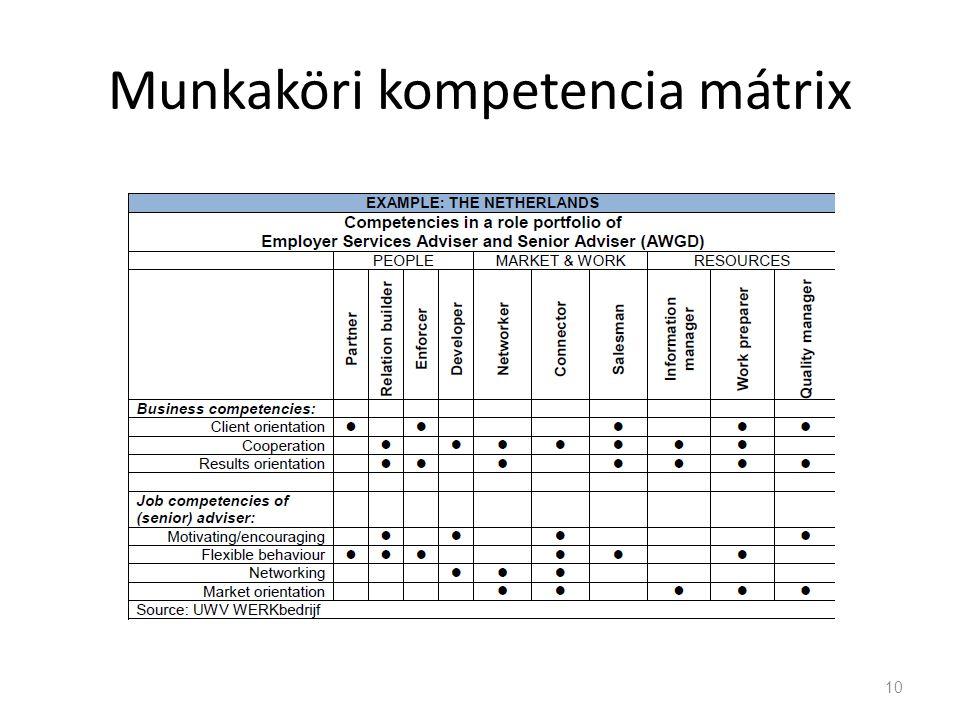 Munkaköri kompetencia mátrix 10