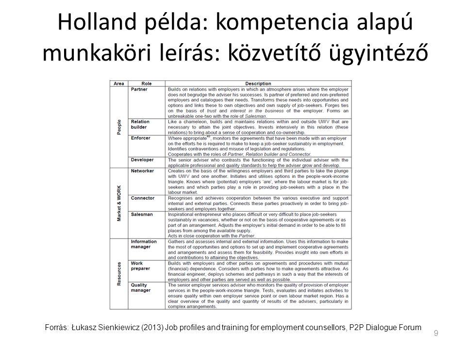 Holland példa: kompetencia alapú munkaköri leírás: közvetítő ügyintéző 9 Forrás: Łukasz Sienkiewicz (2013) Job profiles and training for employment co