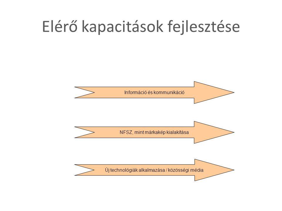 Elérő kapacitások fejlesztése Információ és kommunikáció NFSZ, mint márkakép kialakítása Új technológiák alkalmazása / közösségi média