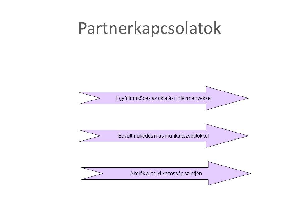 Partnerkapcsolatok Együttműködés az oktatási intézményekkel Együttműködés más munkaközvetítőkkel Akciók a helyi közösség szintjén