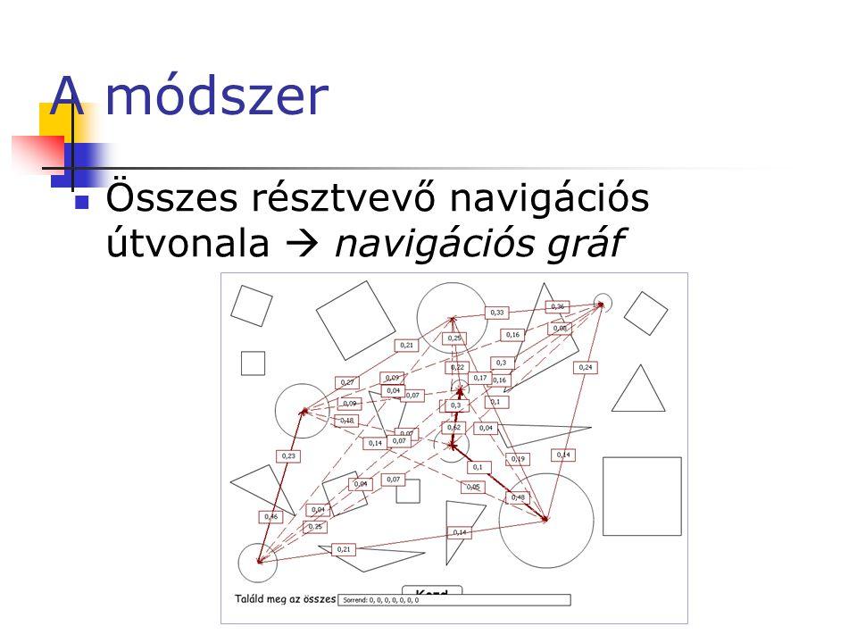 Összefoglalás  Módszer a felhasználók oldalon belüli navigációjának jellemzésére  Legvalószínűbb kattintási sorrendek  Navigációs gráfok  Kattintási skálapreferenciák  Reakcióidő  Lineáris függvénye az objektumok számának, ha keresendő obj.-ok száma ≤ 7 (átlagos fh.), vagy keresendő obj.-ok száma ≤ 5 (értelmileg sérült fh.)