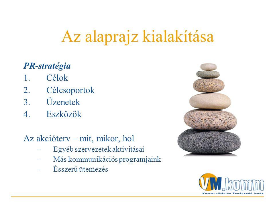 Az alaprajz kialakítása PR-stratégia 1.Célok 2.Célcsoportok 3.Üzenetek 4.Eszközök Az akcióterv – mit, mikor, hol –Egyéb szervezetek aktivitásai –Más kommunikációs programjaink –Ésszerű ütemezés