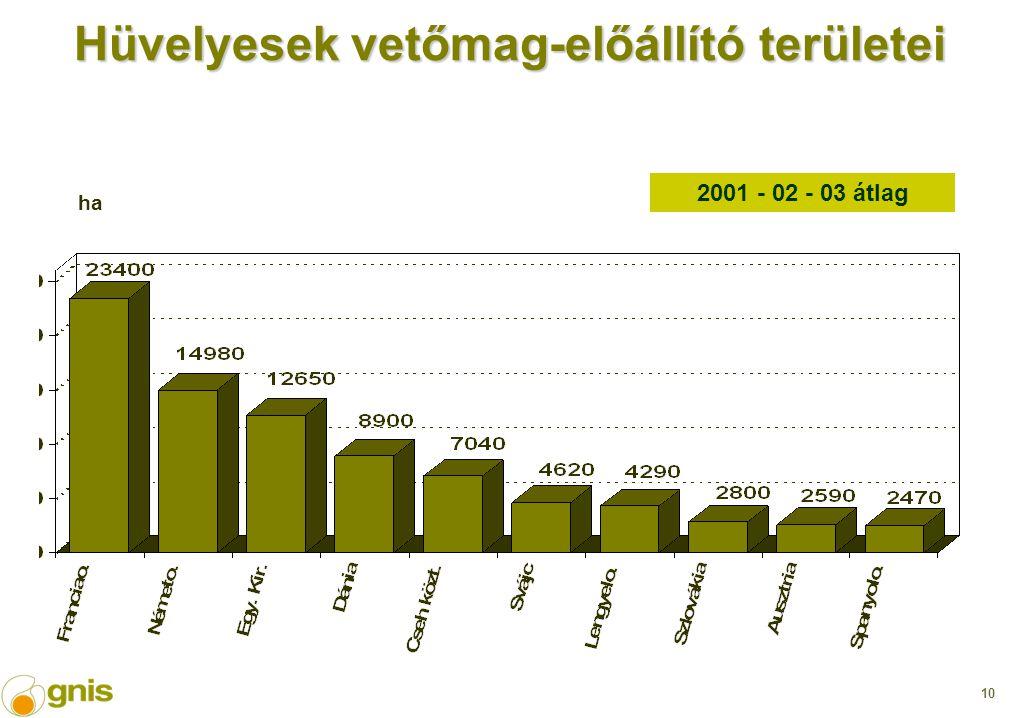 10 Hüvelyesek vetőmag-előállító területei 2001 - 02 - 03 átlag ha