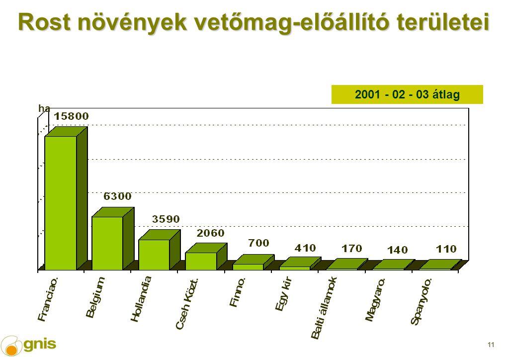 11 Rost növények vetőmag-előállító területei 2001 - 02 - 03 átlag ha
