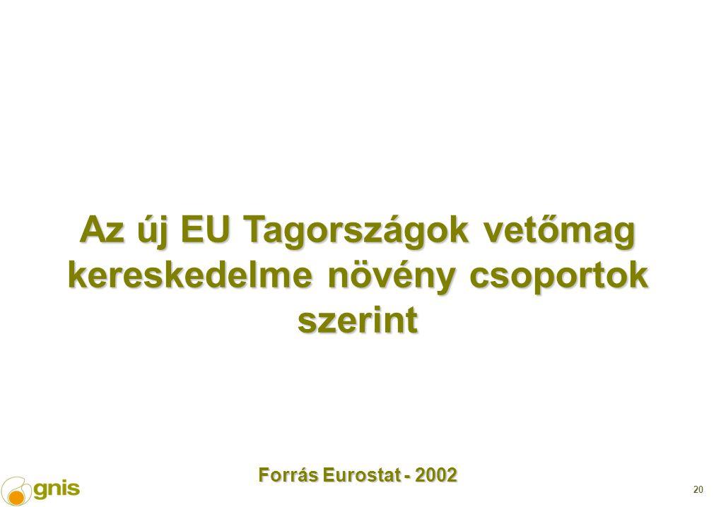 20 Az új EU Tagországok vetőmag kereskedelme növény csoportok szerint Forrás Eurostat - 2002