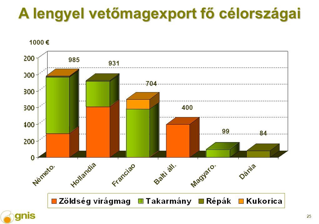 25 1000 € 985 931 704 400 84 99 A lengyel vetőmagexport fő célországai