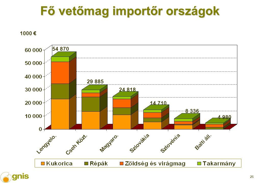 26 Fő vetőmag importőr országok 1000 € 54 870 29 885 24 818 14 710 8 336 4 980