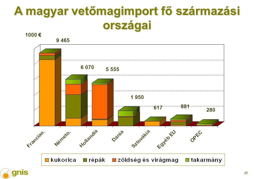 29 1000 € 9 465 5 555 1 950 617 881 280 6 070 A magyar vetőmagimport fő származási országai