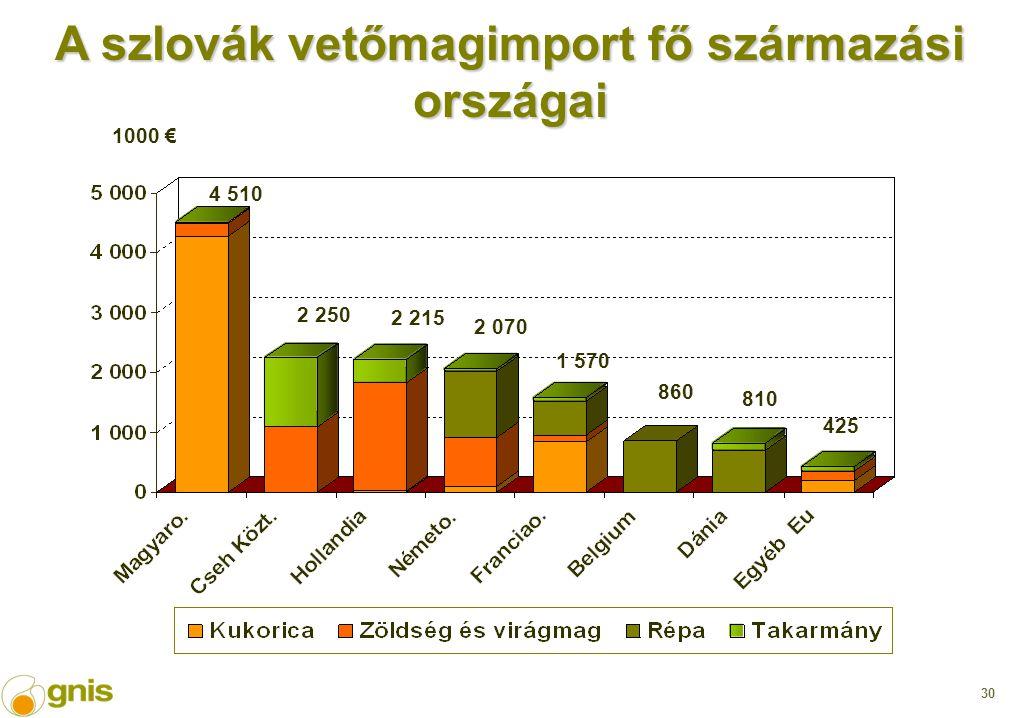 30 1000 € 4 510 2 250 2 215 2 070 1 570 810 860 425 A szlovák vetőmagimport fő származási országai