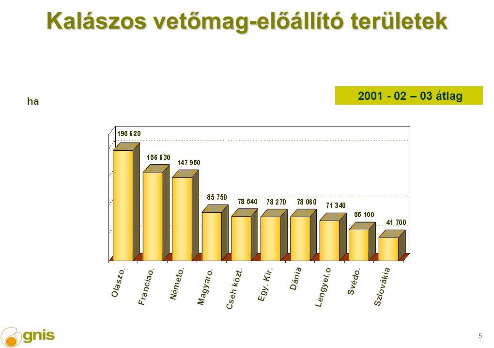 5 Kalászos vetőmag-előállító területek 2001 - 02 – 03 átlag ha