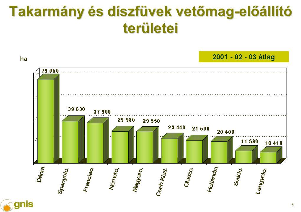 6 Takarmány és díszfüvek vetőmag-előállító területei 2001 - 02 - 03 átlag ha