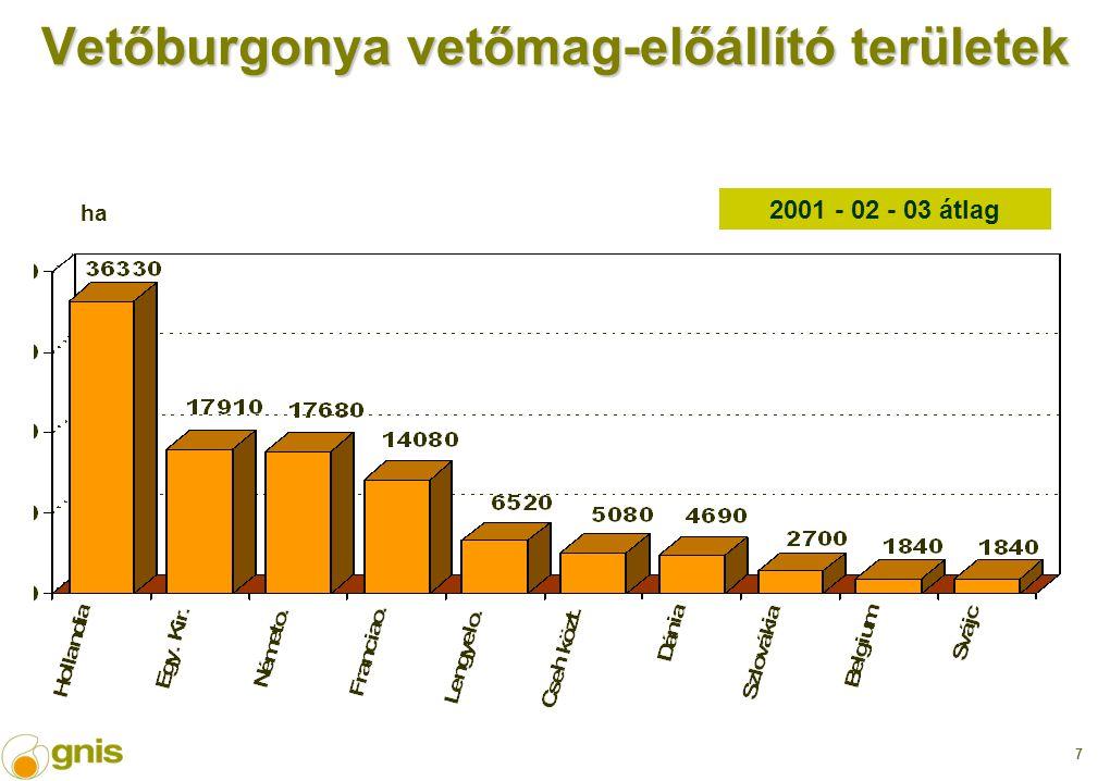 7 Vetőburgonya vetőmag-előállító területek 2001 - 02 - 03 átlag ha