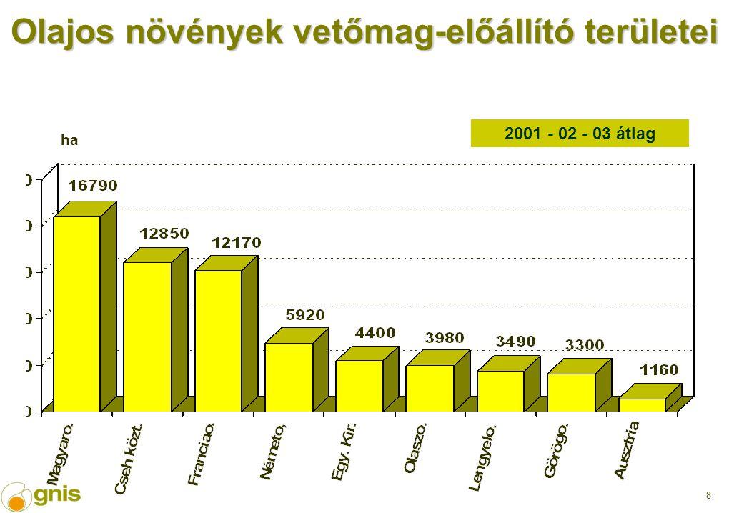 8 Olajos növények vetőmag-előállító területei 2001 - 02 - 03 átlag ha