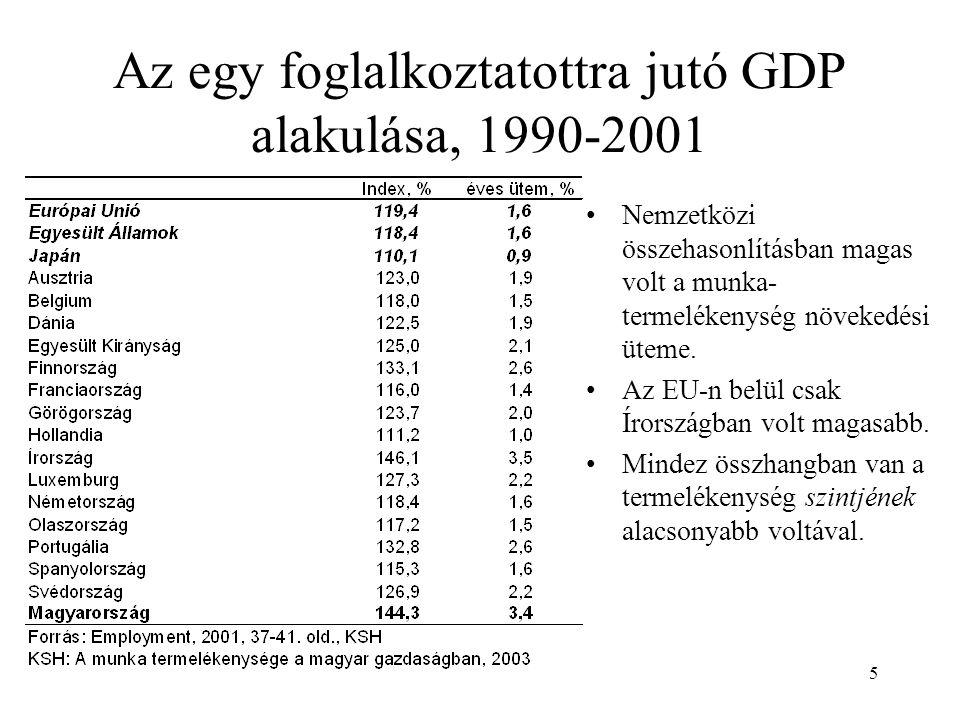 5 Az egy foglalkoztatottra jutó GDP alakulása, 1990-2001 •Nemzetközi összehasonlításban magas volt a munka- termelékenység növekedési üteme.