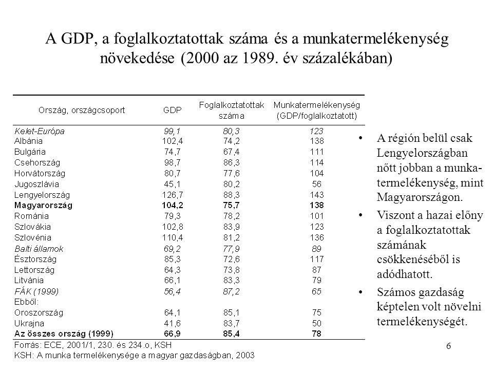 6 A GDP, a foglalkoztatottak száma és a munkatermelékenység növekedése (2000 az 1989.