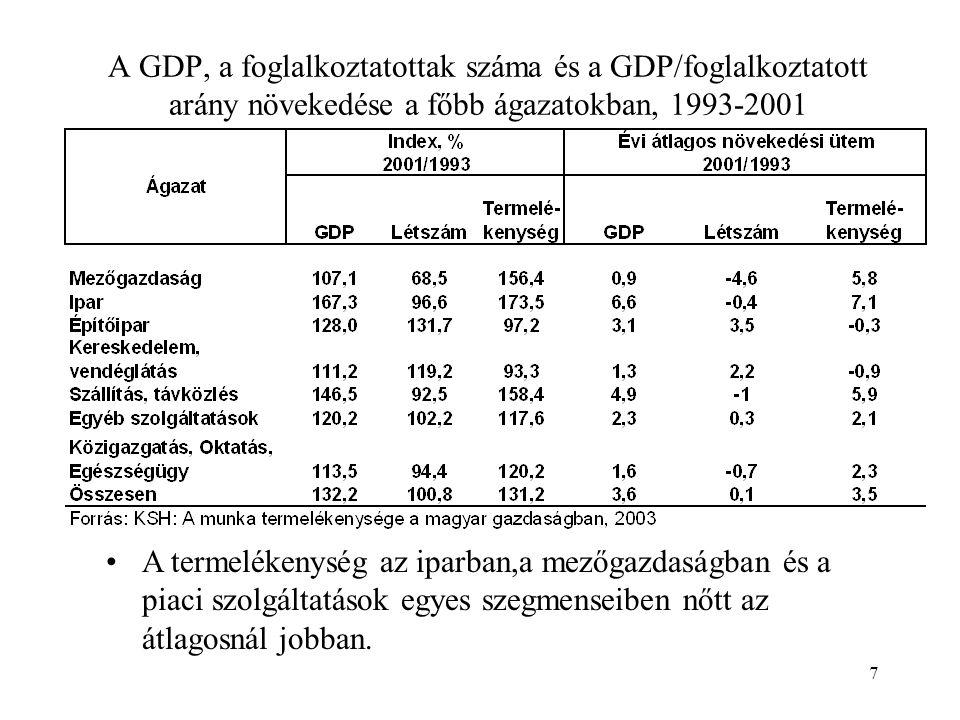 7 A GDP, a foglalkoztatottak száma és a GDP/foglalkoztatott arány növekedése a főbb ágazatokban, 1993-2001 •A termelékenység az iparban,a mezőgazdaságban és a piaci szolgáltatások egyes szegmenseiben nőtt az átlagosnál jobban.