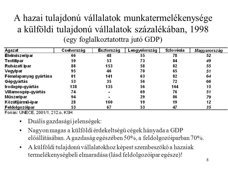 8 A hazai tulajdonú vállalatok munkatermelékenysége a külföldi tulajdonú vállalatok százalékában, 1998 (egy foglalkoztatottra jutó GDP) •Duális gazdasági jelenségek: •Nagyon magas a külföldi érdekeltségű cégek hányada a GDP előállításában.