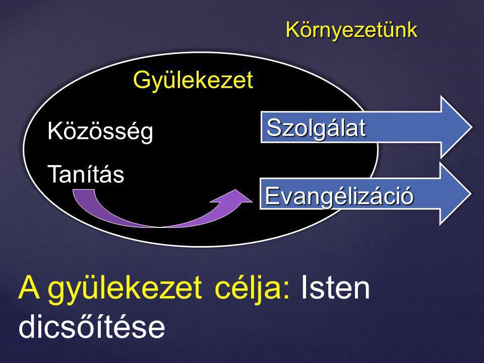 A gyülekezet célja: Isten dicsőítése KözösségTanítás Evangélizáció Gyülekezet Környezetünk Szolgálat