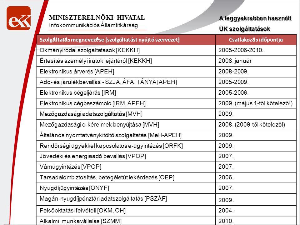 Infokommunikációs Államtitkárság MINISZTERELNÖKI HIVATAL A leggyakrabban használt ÜK szolgáltatások Szolg á ltat á s megnevez é se [szolgáltatást nyújtó szervezet]Csatlakoz á s időpontja Okmányirodai szolgáltatások [KEKKH]2005-2006-2010.