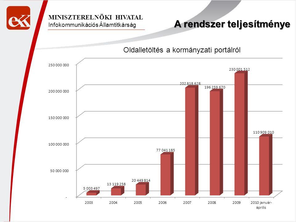 Infokommunikációs Államtitkárság MINISZTERELNÖKI HIVATAL Oldalletöltés a kormányzati portálról A rendszer teljesítménye