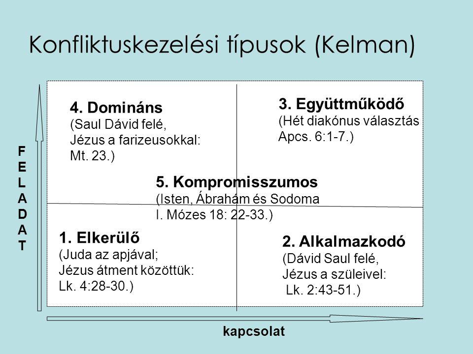 Konfliktuskezelési típusok (Kelman) FELADATFELADAT kapcsolat 1.Elkerülő (Juda az apjával; Jézus átment közöttük: Lk. 4:28-30.) 2. Alkalmazkodó (Dávid
